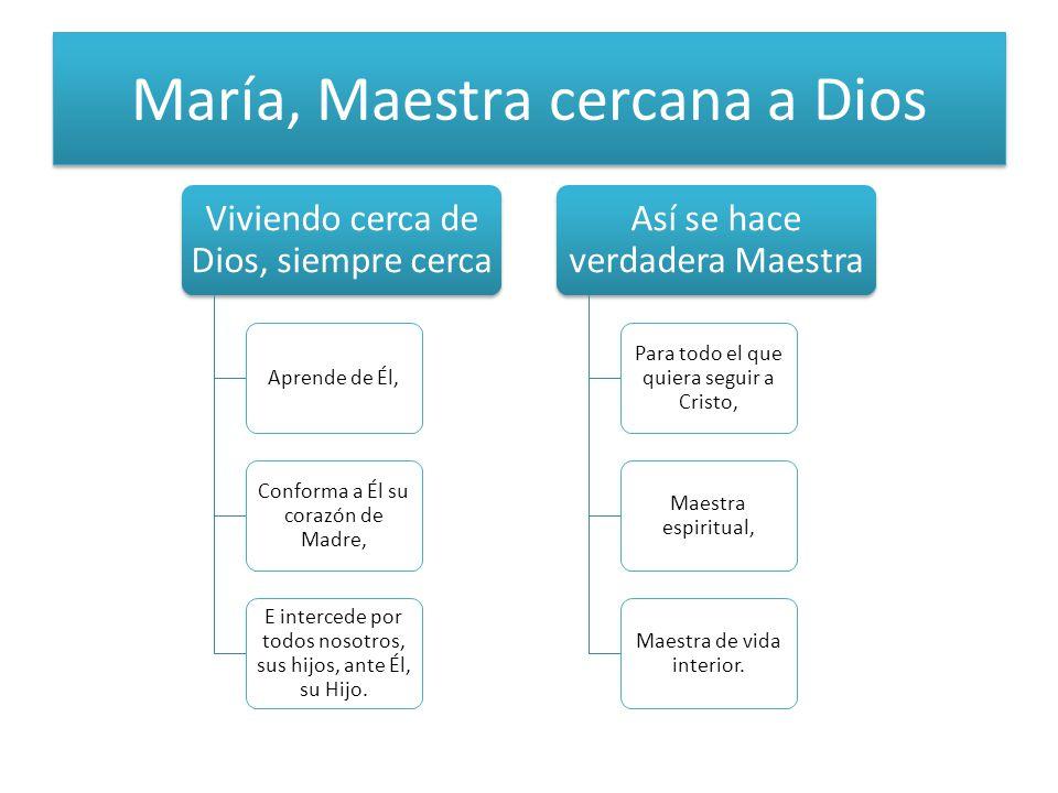 María, Maestra cercana a Dios