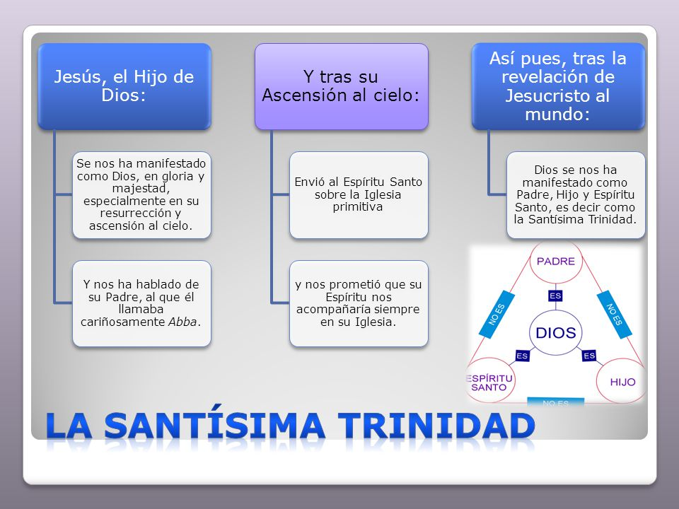 La Santísima Trinidad Jesús, el Hijo de Dios:
