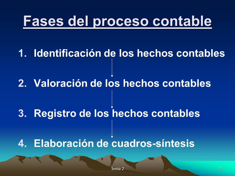 Fases del proceso contable