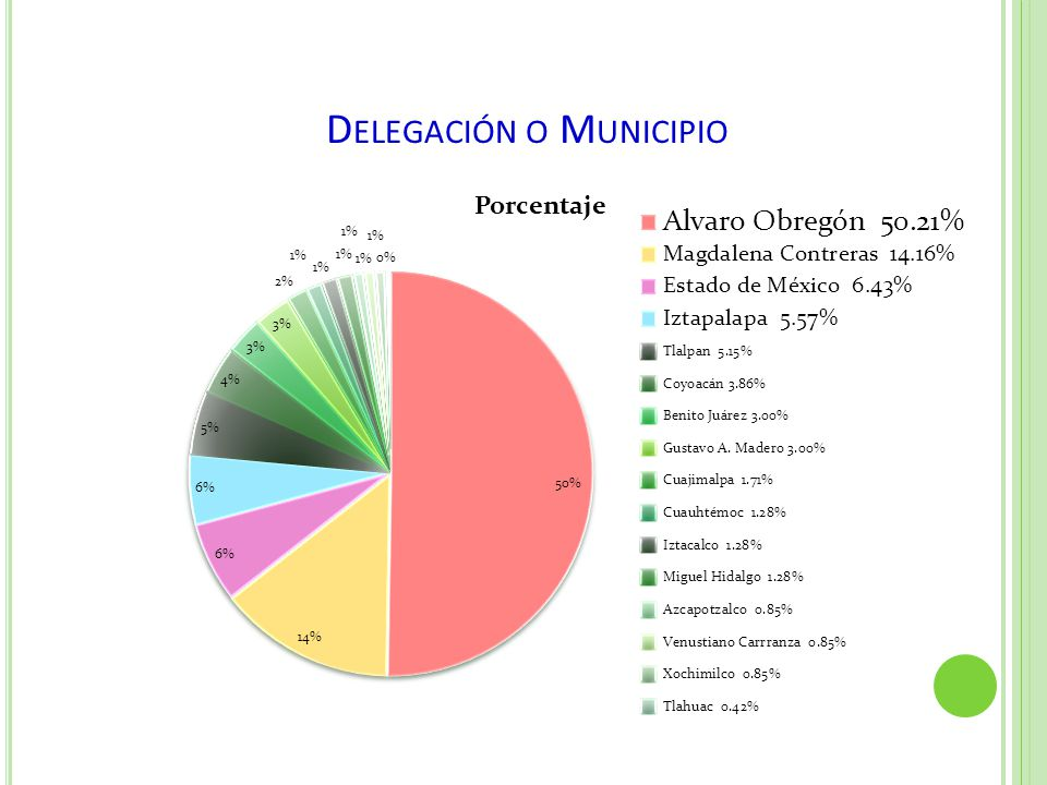 Delegación o Municipio