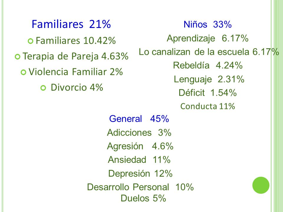 Familiares 21% Familiares 10.42% Terapia de Pareja 4.63%
