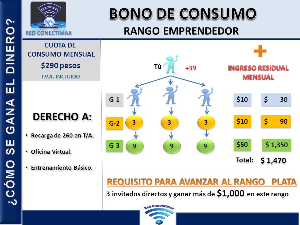 BONO DE CONSUMO R-1 R-2 R-3 R-4 RANGO EMPRENDEDOR