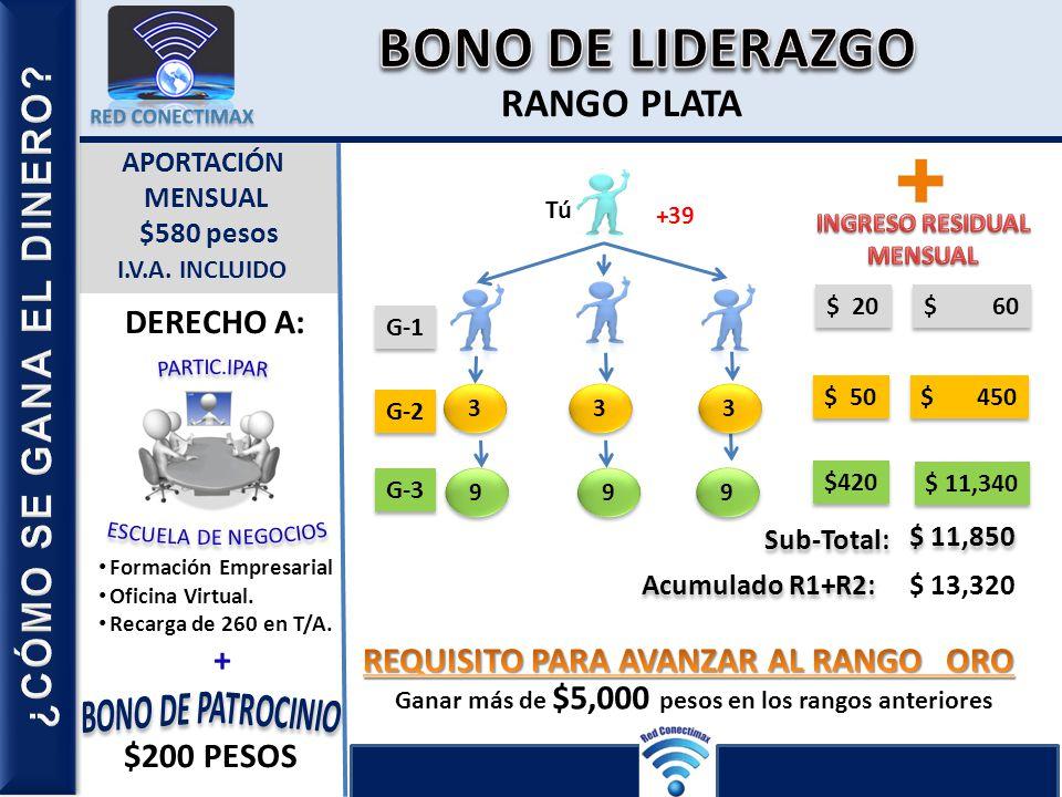BONO DE LIDERAZGO R-1 R-2 R-3 R-4 RANGO PLATA ¿CÓMO SE GANA EL DINERO