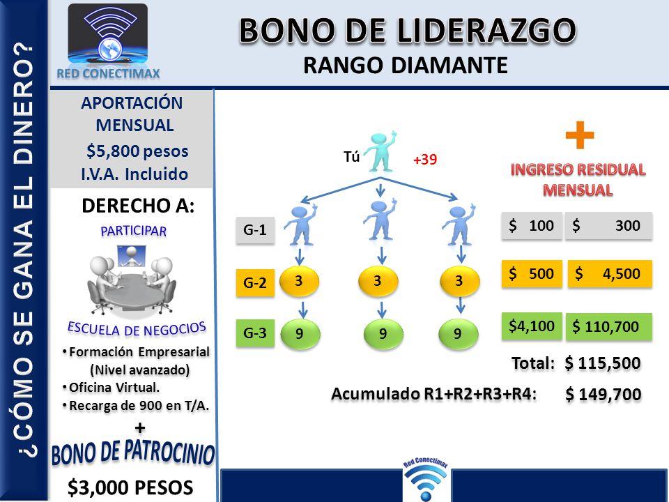 BONO DE LIDERAZGO R-1 R-2 R-3 R-4 RANGO DIAMANTE PLATA