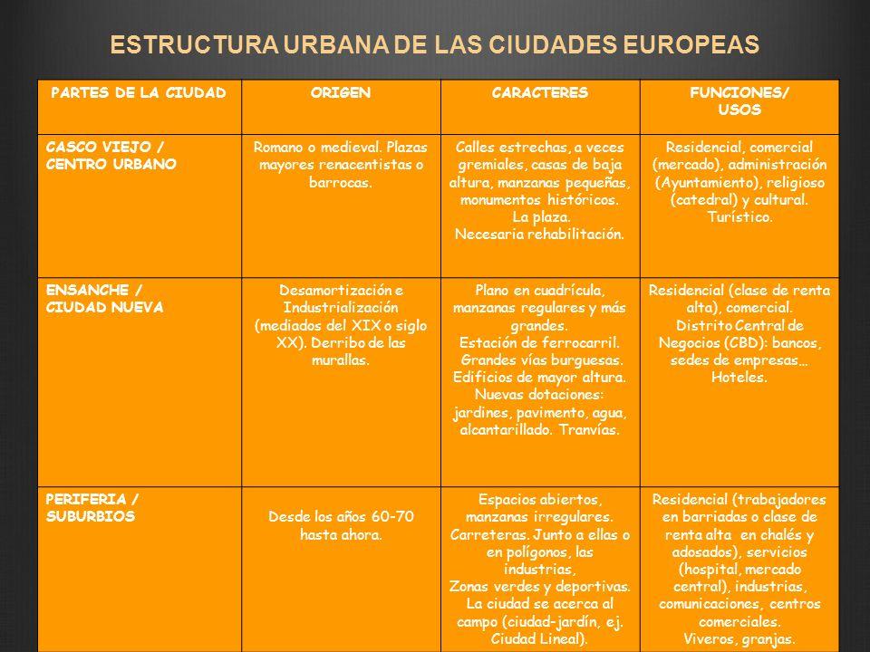 ESTRUCTURA URBANA DE LAS CIUDADES EUROPEAS
