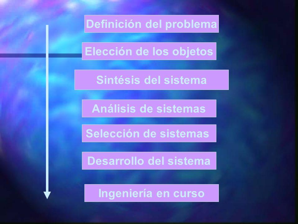 Definición del problema Elección de los objetos Desarrollo del sistema