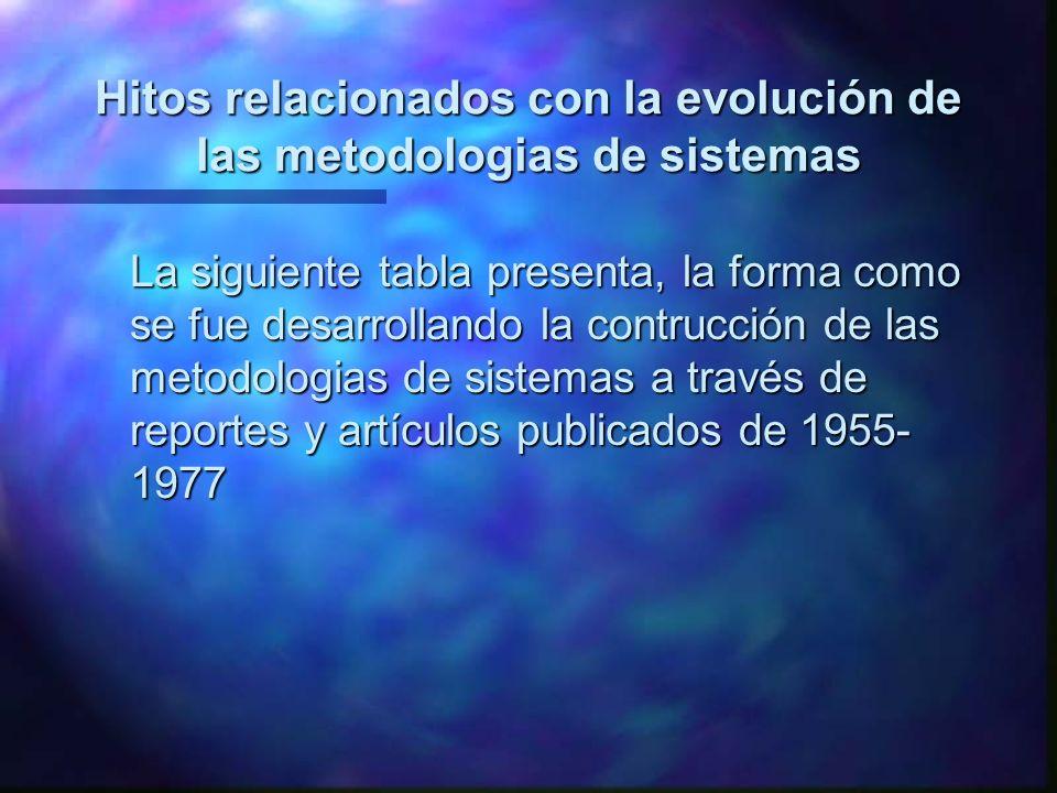 Hitos relacionados con la evolución de las metodologias de sistemas