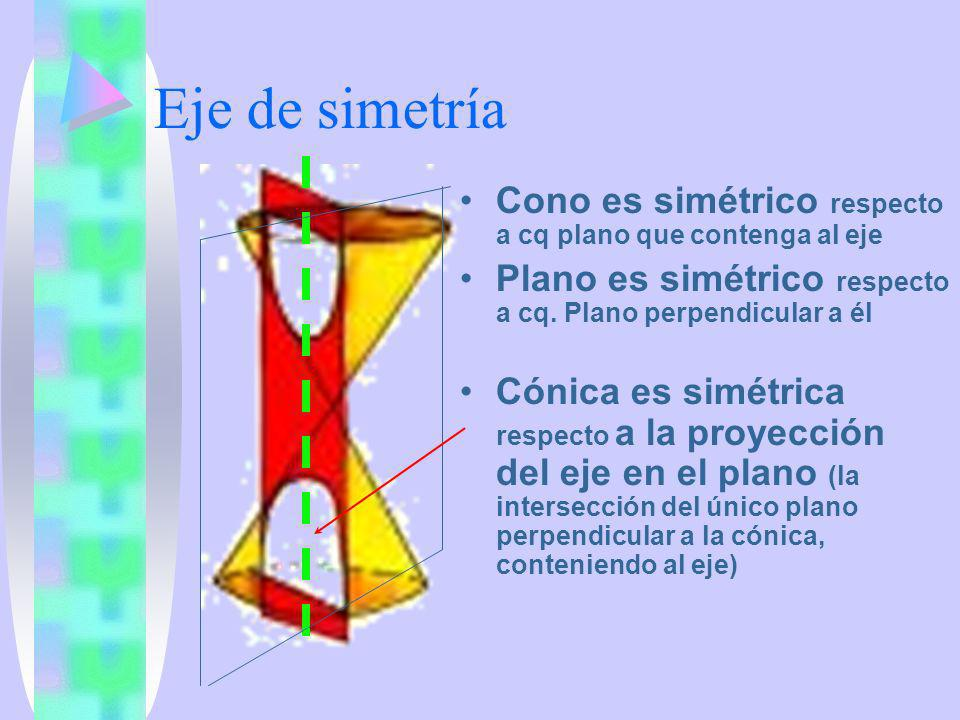 Eje de simetría Cono es simétrico respecto a cq plano que contenga al eje. Plano es simétrico respecto a cq. Plano perpendicular a él.