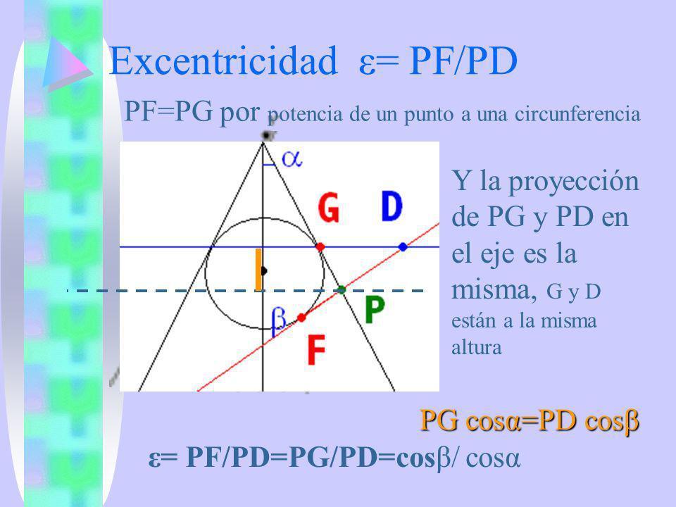 Excentricidad ε= PF/PD