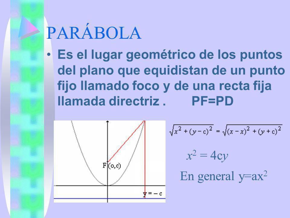 PARÁBOLA Es el lugar geométrico de los puntos del plano que equidistan de un punto fijo llamado foco y de una recta fija llamada directriz . PF=PD.