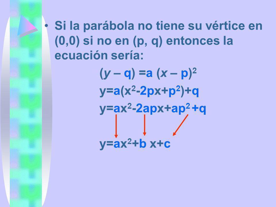 Si la parábola no tiene su vértice en (0,0) si no en (p, q) entonces la ecuación sería: