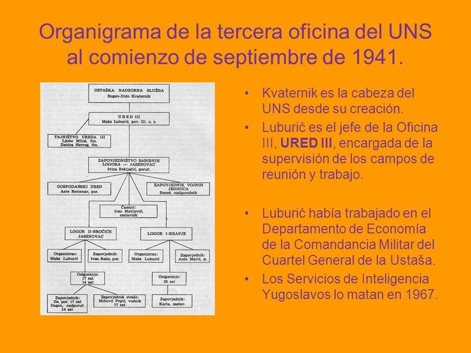 Organigrama de la tercera oficina del UNS al comienzo de septiembre de 1941.