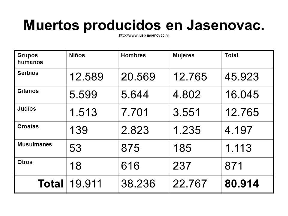 Muertos producidos en Jasenovac. http://www.jusp-jasenovac.hr
