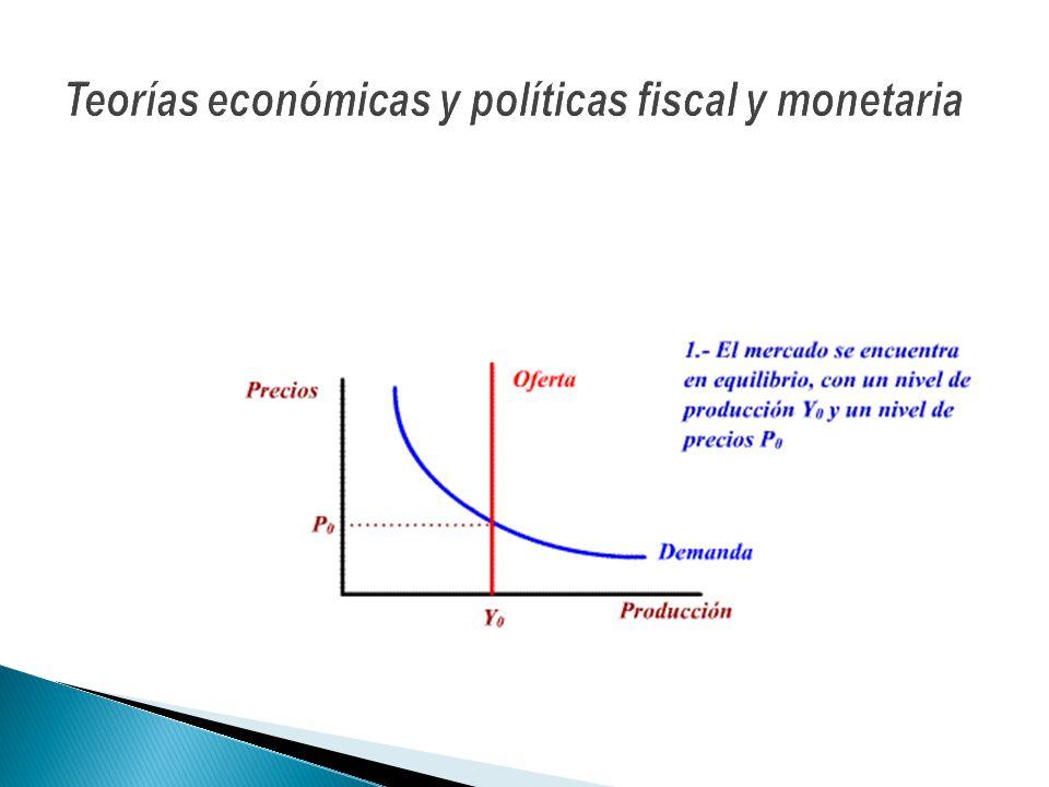 Teorías económicas y políticas fiscal y monetaria