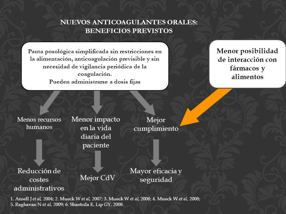 Nuevos anticoagulantes orales: beneficios previstos
