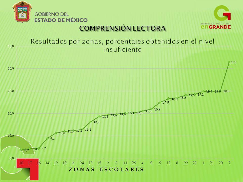 Resultados por zonas, porcentajes obtenidos en el nivel insuficiente
