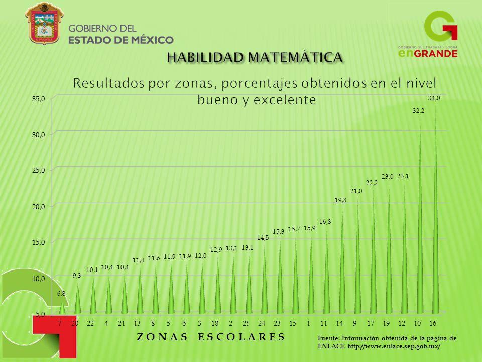 HABILIDAD MATEMÁTICA Resultados por zonas, porcentajes obtenidos en el nivel bueno y excelente. Z O N A S E S C O L A R E S.