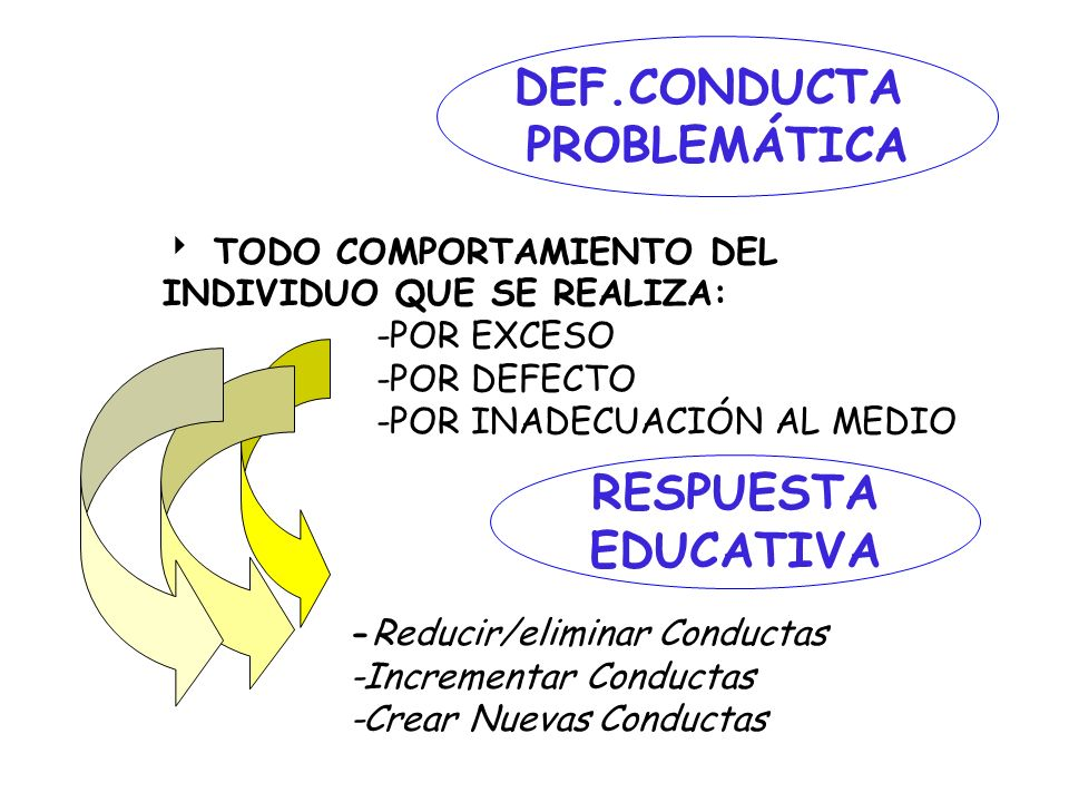 DEF.CONDUCTA PROBLEMÁTICA RESPUESTA EDUCATIVA
