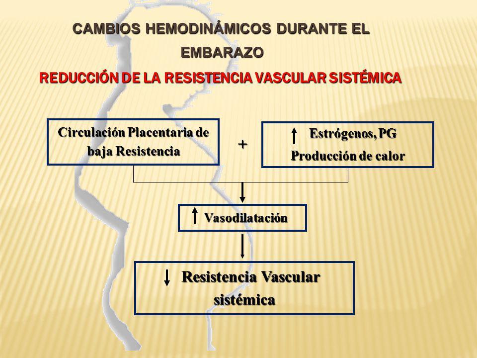 CAMBIOS HEMODINÁMICOS DURANTE EL EMBARAZO Reducción de la Resistencia Vascular Sistémica