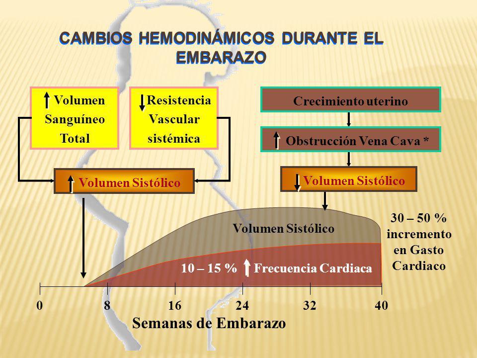 CAMBIOS HEMODINÁMICOS DURANTE EL EMBARAZO