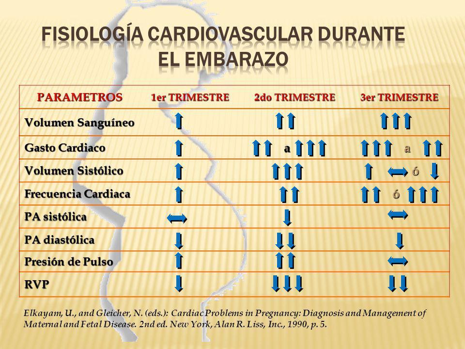 FISIOLOGÍA CARDIOVASCULAR DURANTE EL EMBARAZO