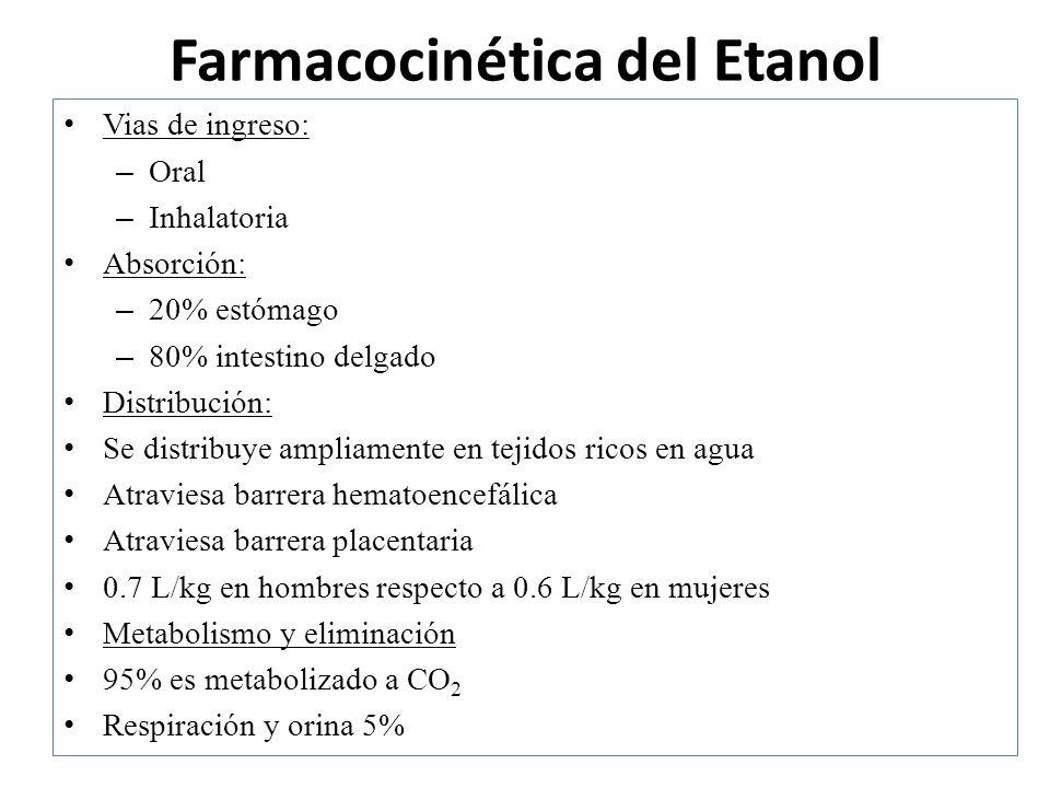 Farmacocinética del Etanol
