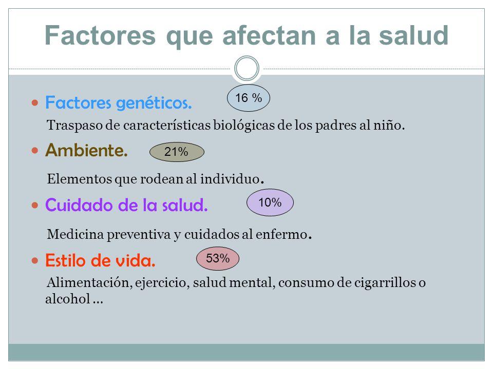 Factores que afectan a la salud