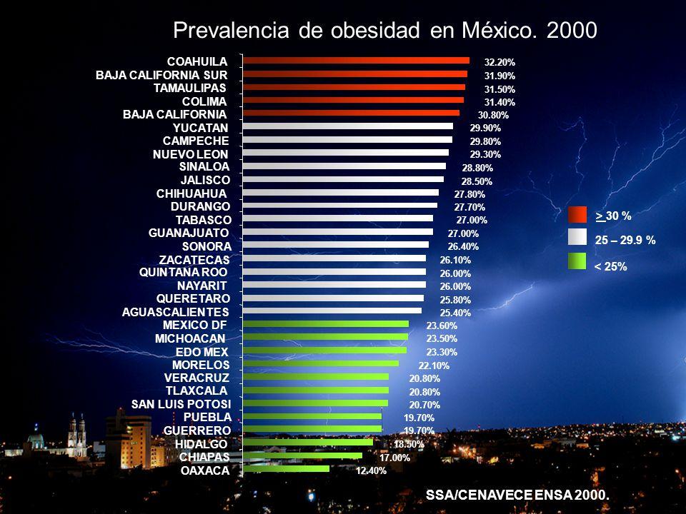 Prevalencia de obesidad en México. 2000