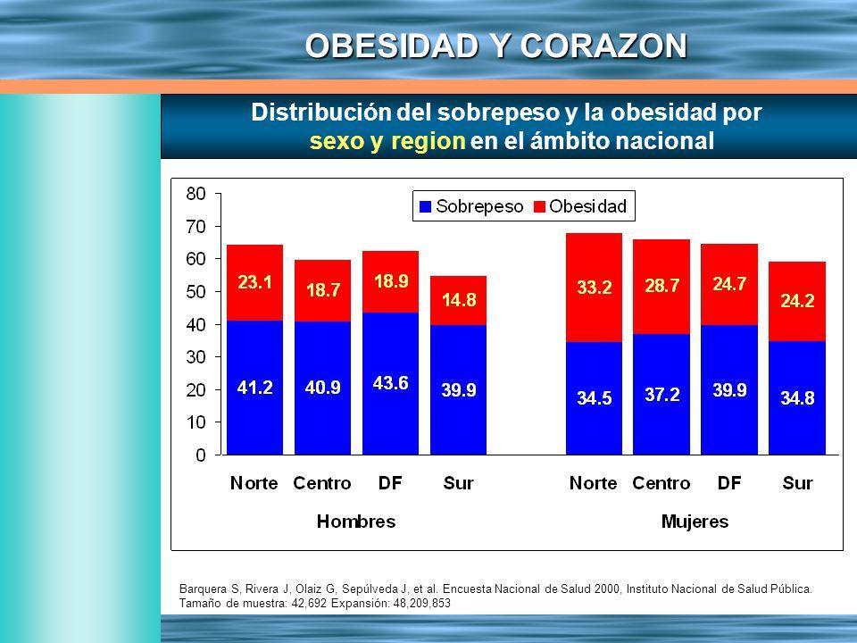 Distribución del sobrepeso y la obesidad por