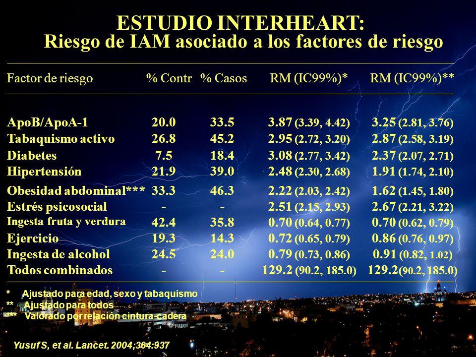 ESTUDIO INTERHEART: Riesgo de IAM asociado a los factores de riesgo