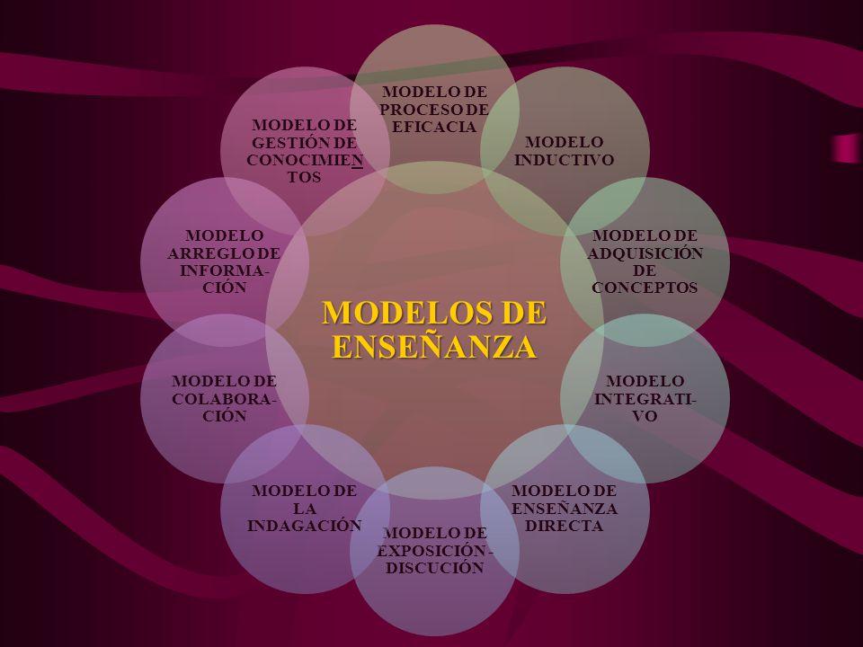 MODELOS DE ENSEÑANZA MODELO DE PROCESO DE EFICACIA MODELO INDUCTIVO