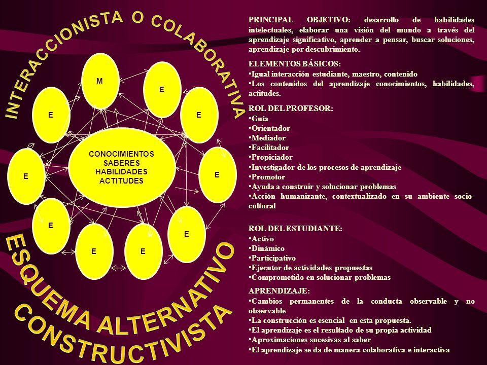 INTERACCIONISTA O COLABORATIVA CONOCIMIENTOS SABERES