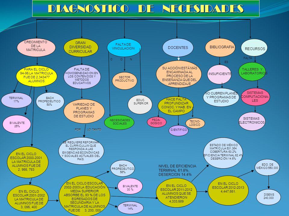 DIAGNOSTICO DE NECESIDADES