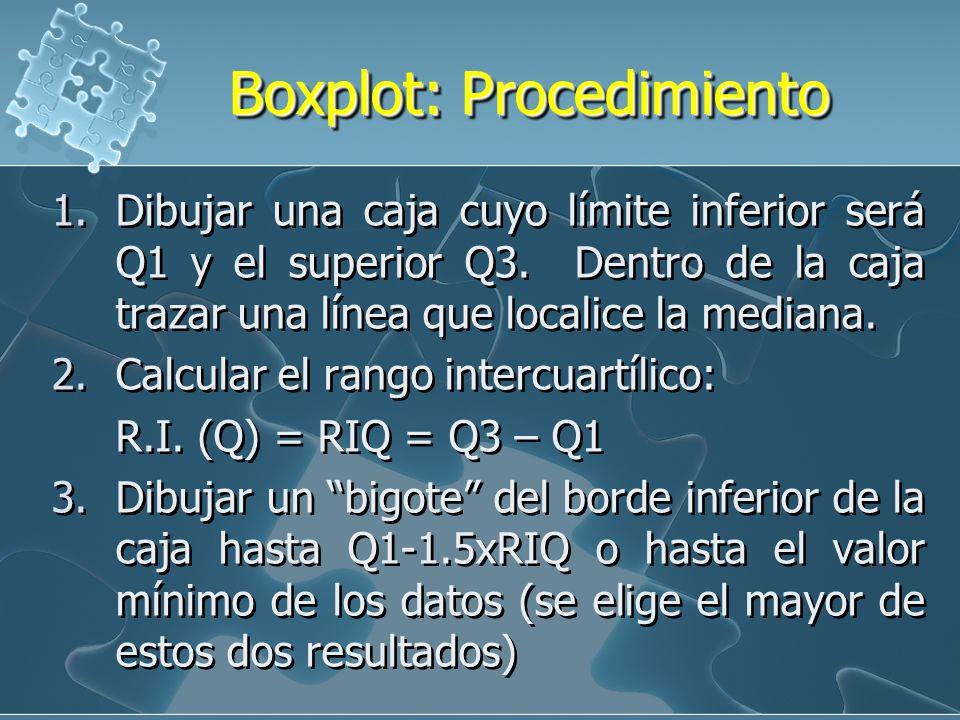 Boxplot: Procedimiento