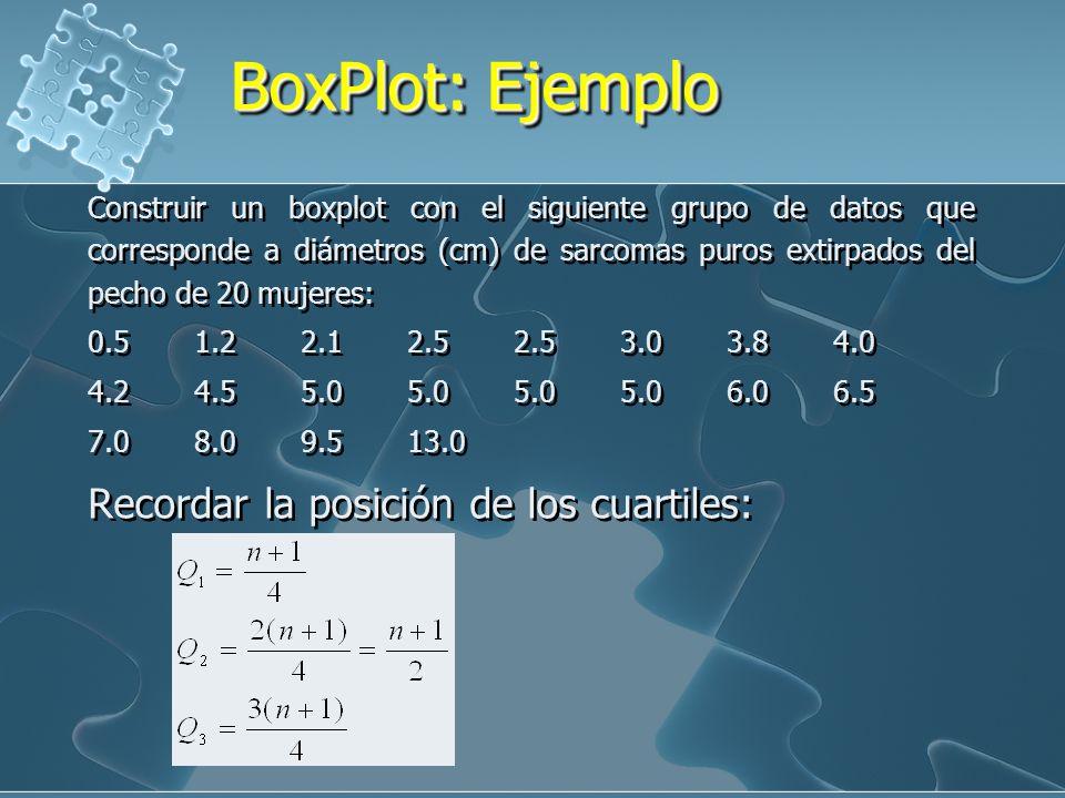 BoxPlot: Ejemplo Recordar la posición de los cuartiles: