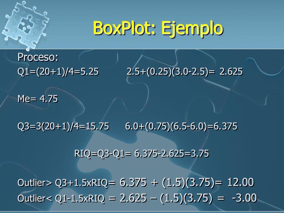 BoxPlot: Ejemplo Proceso: Q1=(20+1)/4=5.25 2.5+(0.25)(3.0-2.5)= 2.625
