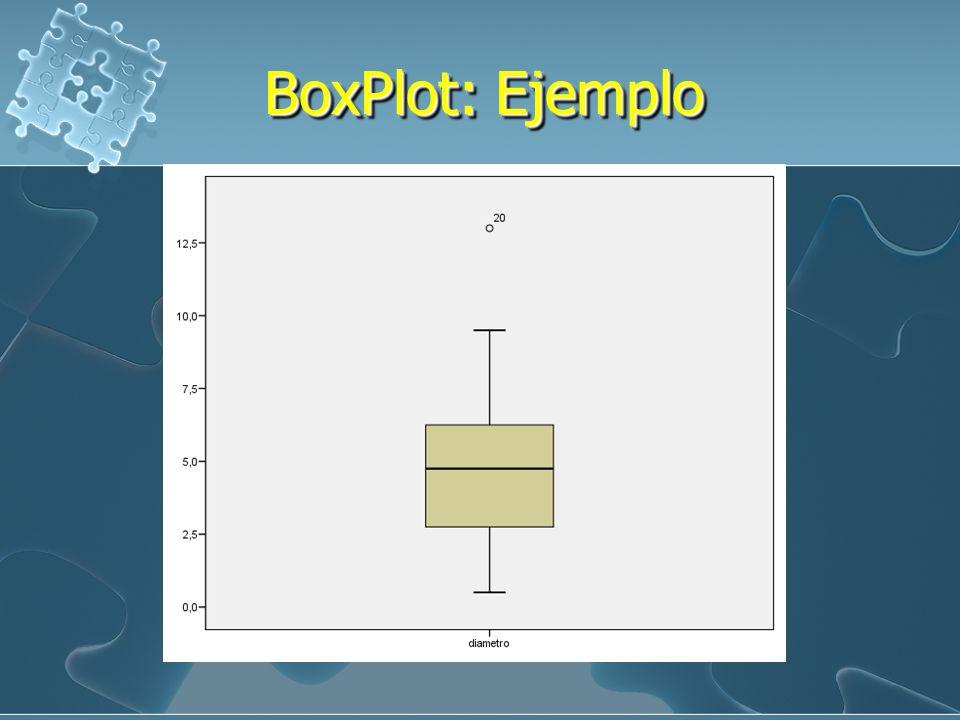 BoxPlot: Ejemplo