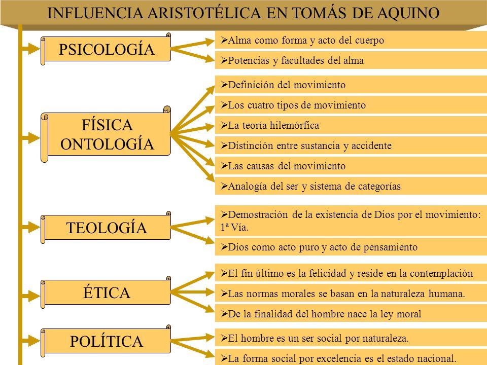 INFLUENCIA ARISTOTÉLICA EN TOMÁS DE AQUINO