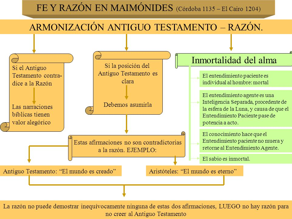 FE Y RAZÓN EN MAIMÓNIDES (Córdoba 1135 – El Cairo 1204)