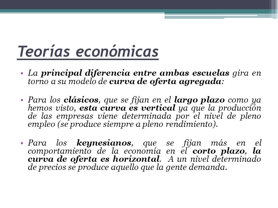 Teorías económicas La principal diferencia entre ambas escuelas gira en torno a su modelo de curva de oferta agregada: