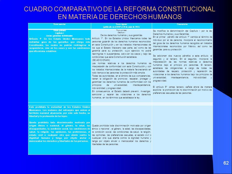 CUADRO COMPARATIVO DE LA REFORMA CONSTITUCIONAL EN MATERIA DE DERECHOS HUMANOS