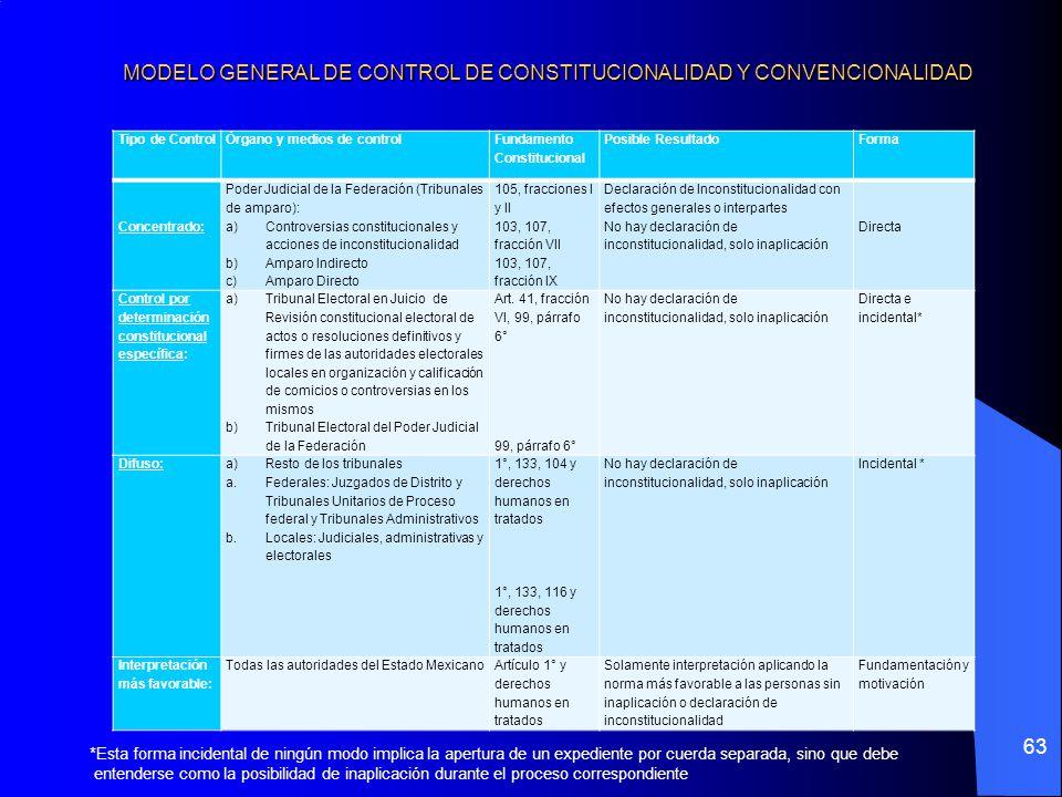 MODELO GENERAL DE CONTROL DE CONSTITUCIONALIDAD Y CONVENCIONALIDAD
