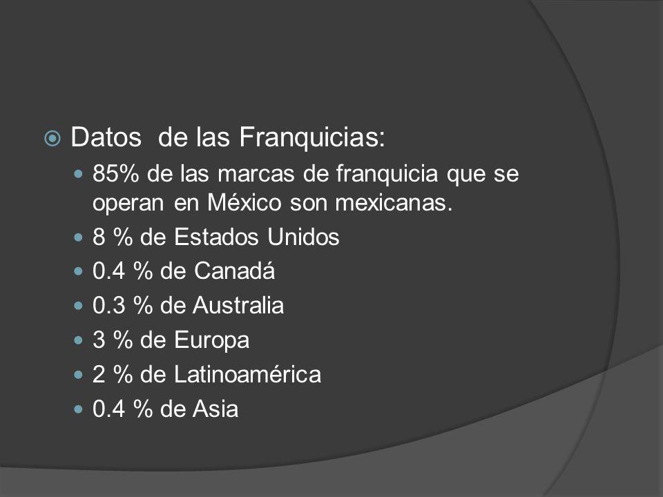 Datos de las Franquicias: