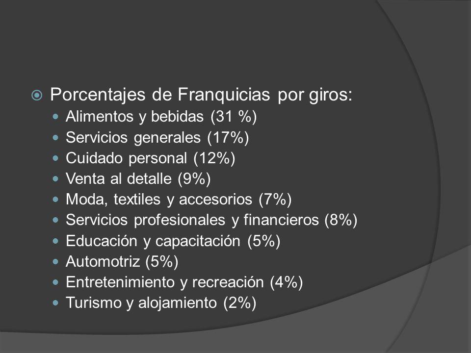 Porcentajes de Franquicias por giros: