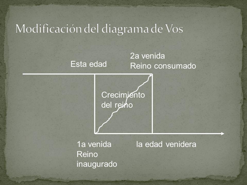 Modificación del diagrama de Vos