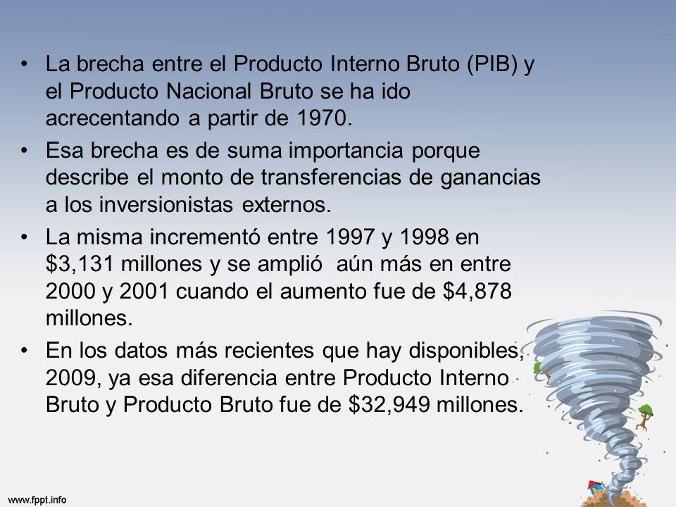 La brecha entre el Producto Interno Bruto (PIB) y el Producto Nacional Bruto se ha ido acrecentando a partir de 1970.