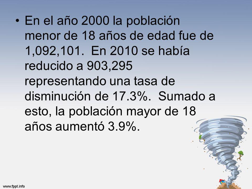 En el año 2000 la población menor de 18 años de edad fue de 1,092,101