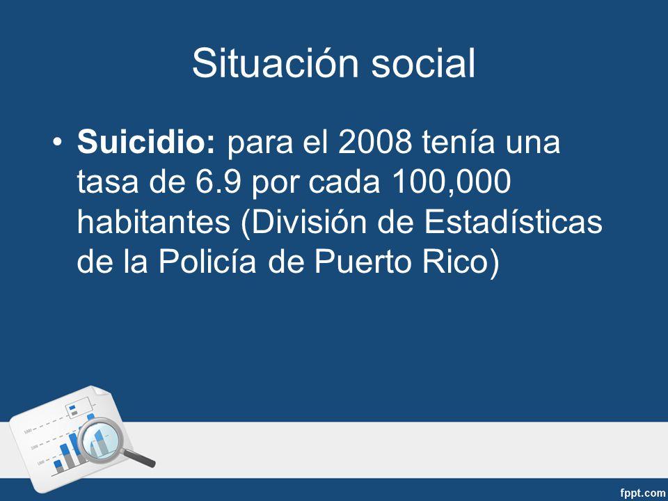 Situación social Suicidio: para el 2008 tenía una tasa de 6.9 por cada 100,000 habitantes (División de Estadísticas de la Policía de Puerto Rico)