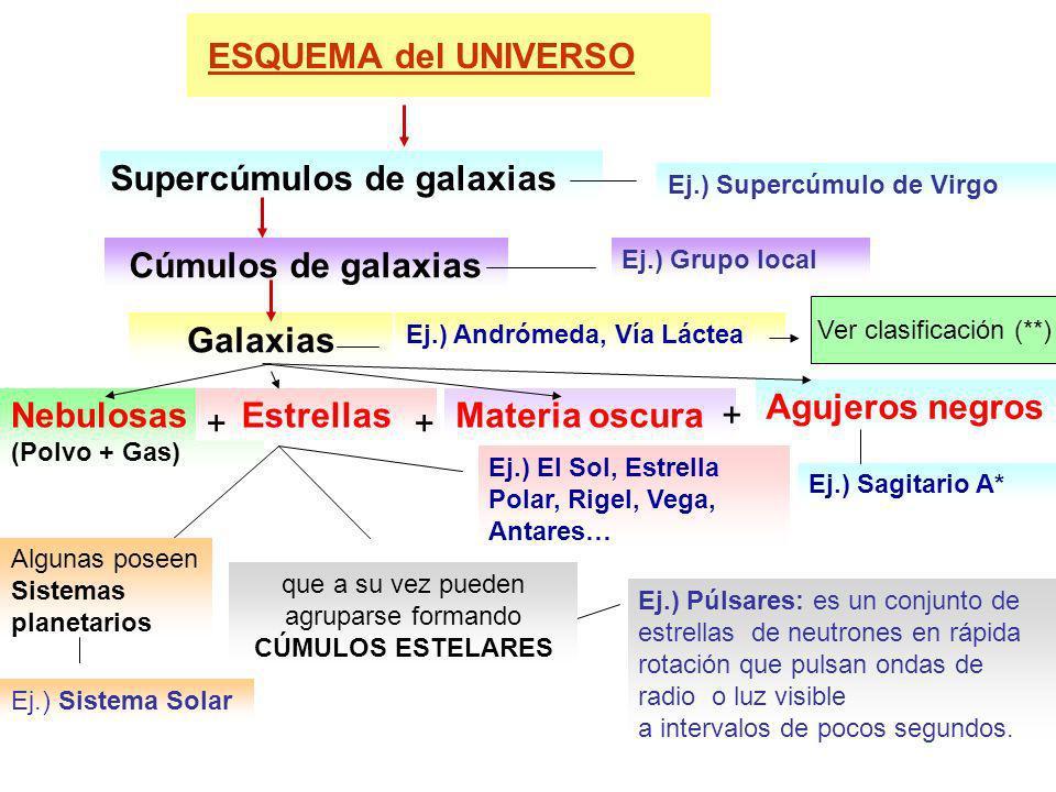 Cúmulos de galaxias Galaxias Estrellas