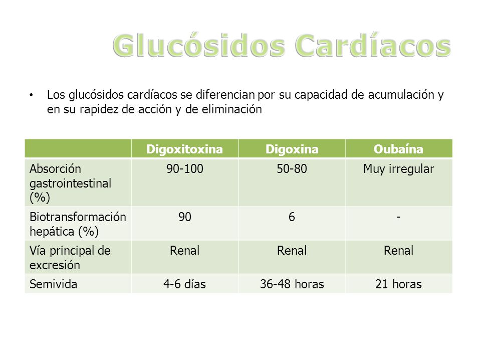 Glucósidos Cardíacos Los glucósidos cardíacos se diferencian por su capacidad de acumulación y en su rapidez de acción y de eliminación.